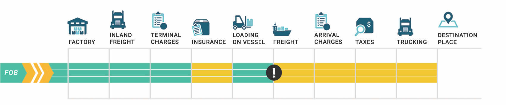 FOB incoterms infographic