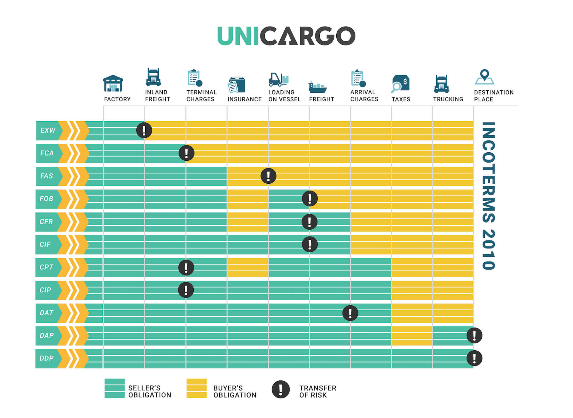 incoterms 2010 - inforgraphic of the 11 incoterms types